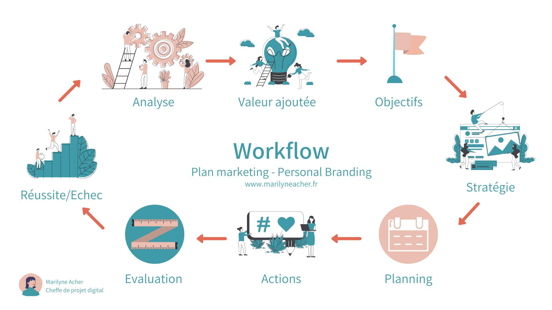 Portfolio chef de projet digital Infographie workflow personnal branding